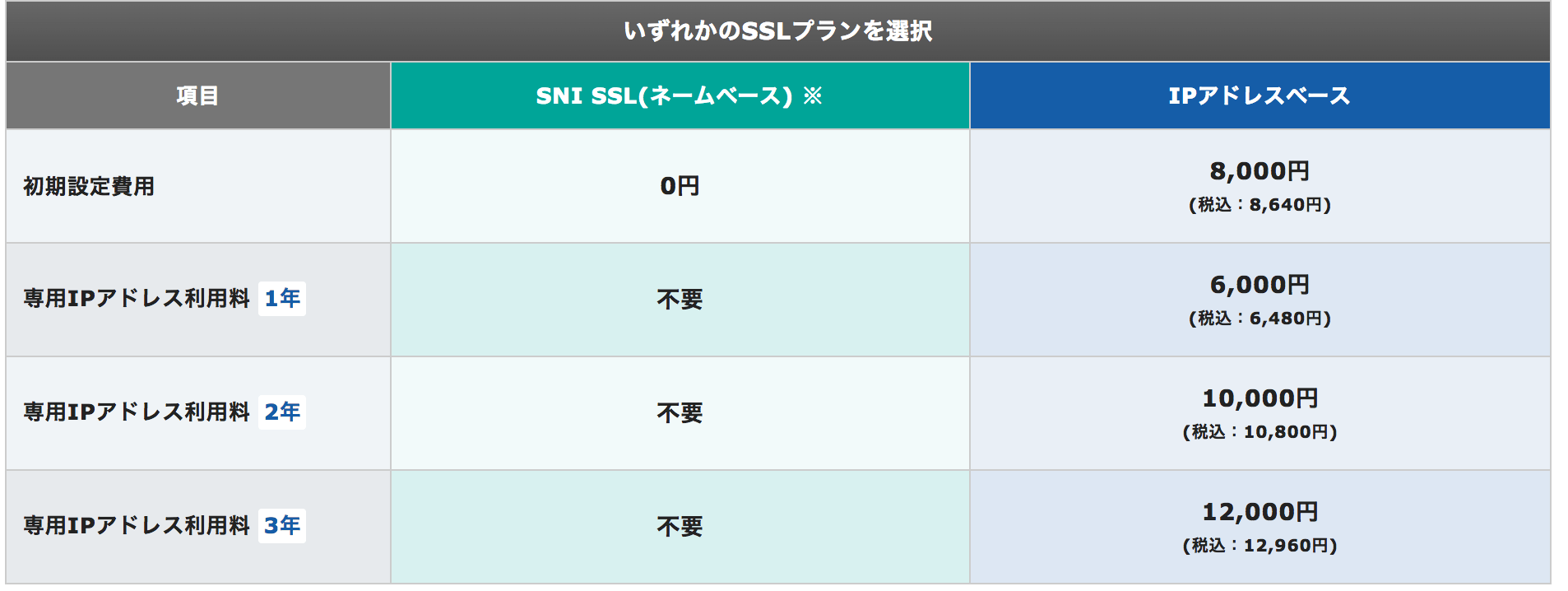 SSLプラン エックスサーバー