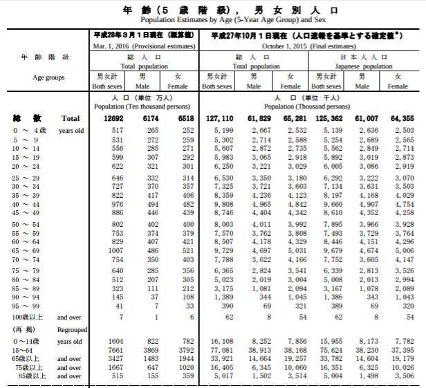人口推計平成28年3月報年齢(5歳階級)、男女別人口