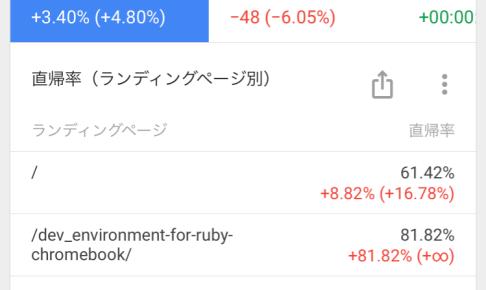 google analytics LP 直帰率