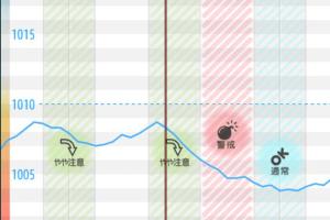 気圧,頭痛,アプリ,予報
